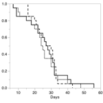 Longevity graph for Palos Verdes blue butterflies